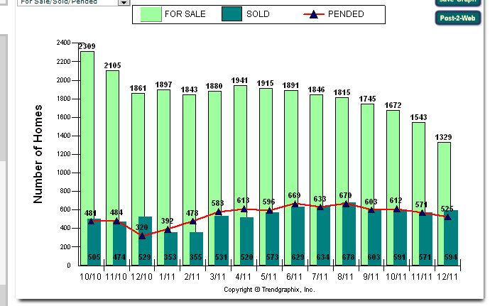 Sacramento Real Estate Market Report For 2011   Sacramento Real Estate
