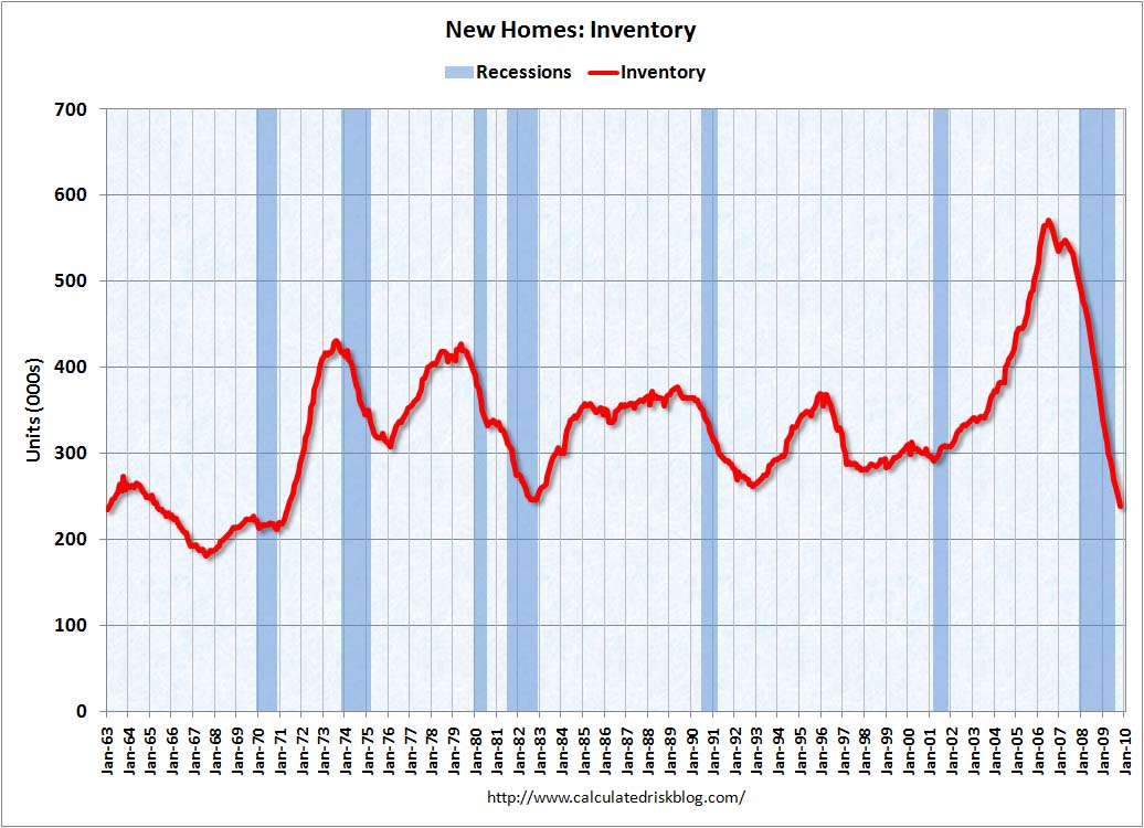 The Seasonally Adjusted Estimate Of New Houses For Sale At The End Of