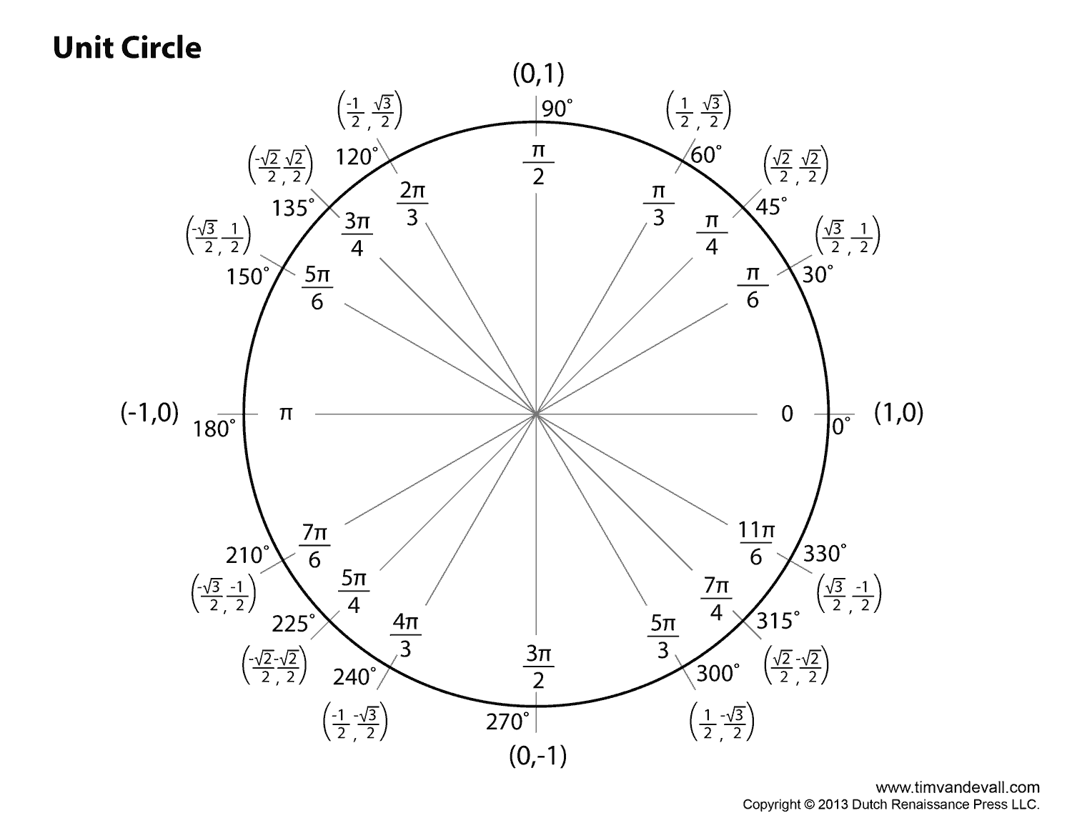 Blank Unit Circle Chart Printable Fill In The Unit Circle ...