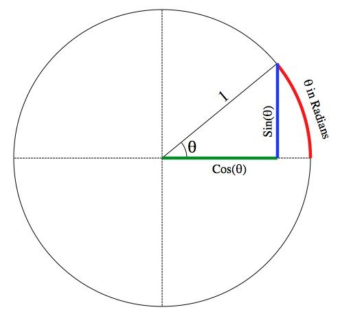 The Unit Circle   Unit  Means  1  And Refers To The Radius
