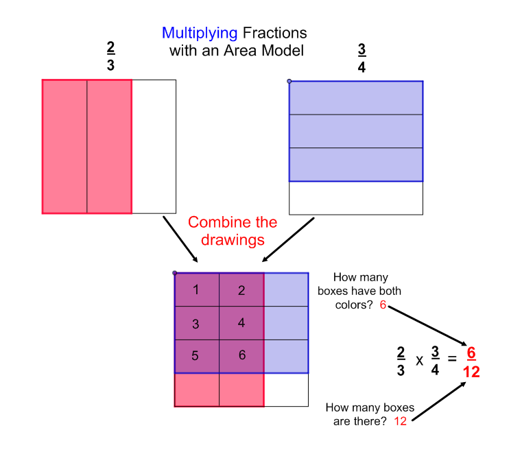 math worksheet : multiplying fractions clipart  clipart kid : Fraction Models Worksheet