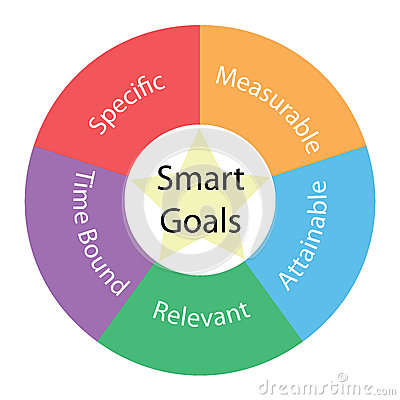 Smart Goals Circular Concept With Colors And Star Royalty Free Stock