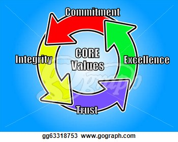 Clip Art   Core Values Logo With 4 Key Core Values  Stock Illustration