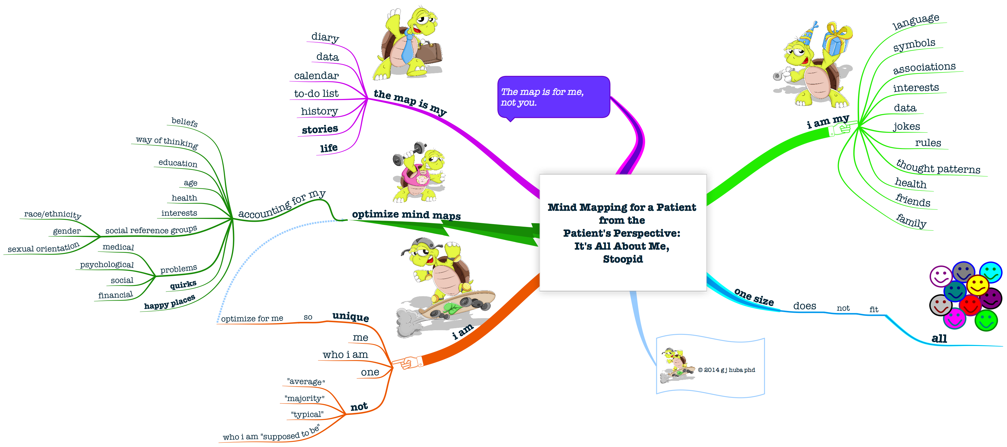 Final Mind Mapping For A Patient From The Patient S Perspective It S