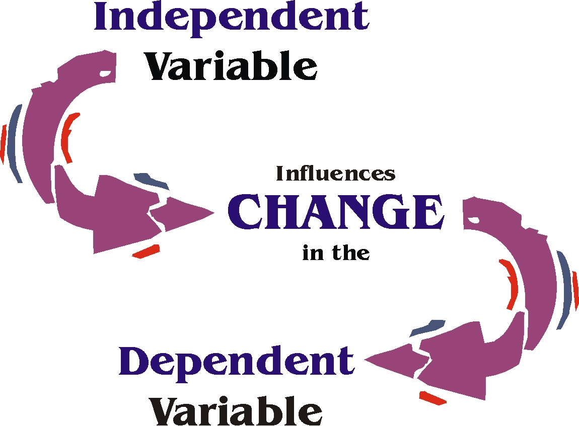 dependent and independent variables This guide provides all the information you require to understand the different types of variable that are the dependent and independent variables for the.