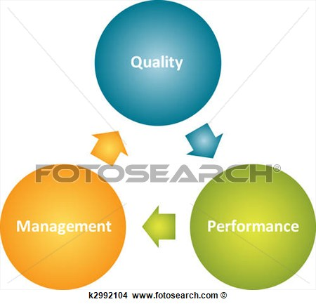 Quality Management Business Diagram  Fotosearch   Search Clip Art