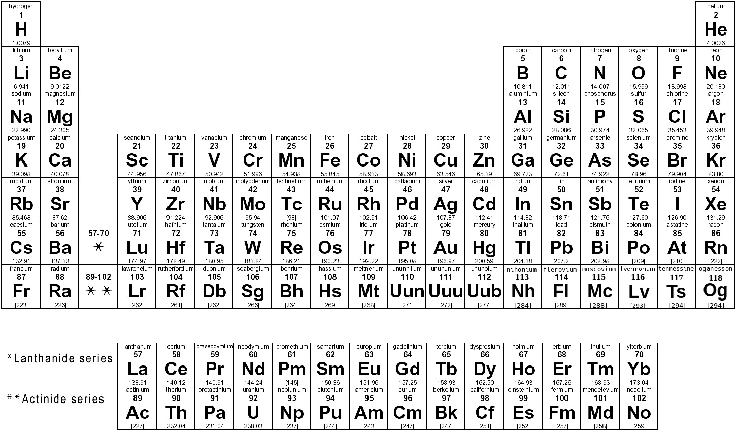 Atoms Molecules Periodic Tables Periodic Table Of Elements Bw Png Html