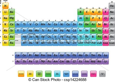 Periodic Table Of Elements   Csp14224688