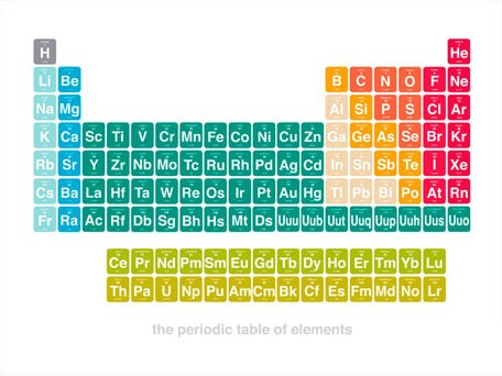 Periodic Table Of Elements   Science Canvas Wall Art   Oopsy Daisy
