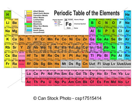 Vector Clip Art Of Periodic Table   Periodic Table Of The Elements