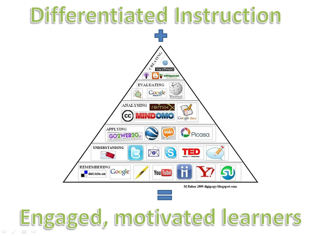 Differentiated Instruction   Touropvarlamos