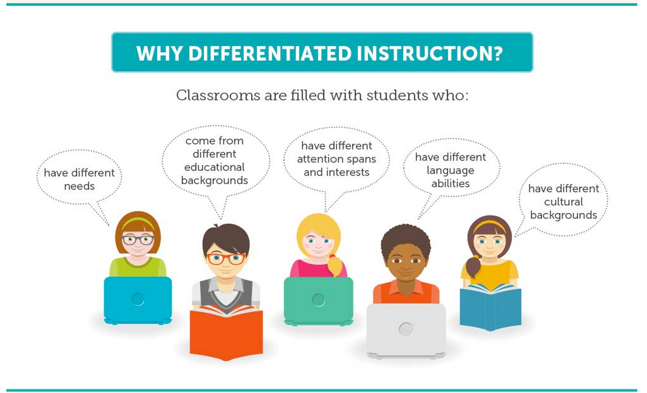Differentiated Instruction Visually Explained For Teachers