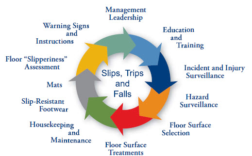 Causes Of Slips And Falls