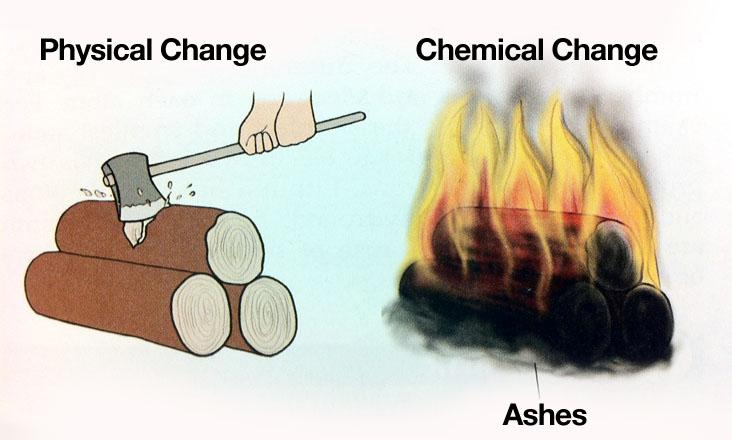 Physical And Chemical Changes Physical And Ch