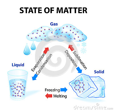 State Of Matter Gains Or Looses Heat It Undergoes A Change  Physical