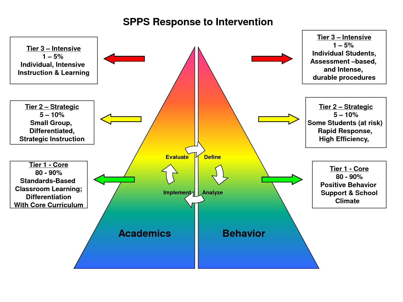 foto de Saint Paul Public Schools Pyramid Response To Intervention
