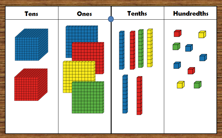 Common Worksheets » Place Value Pictures - Preschool and ...