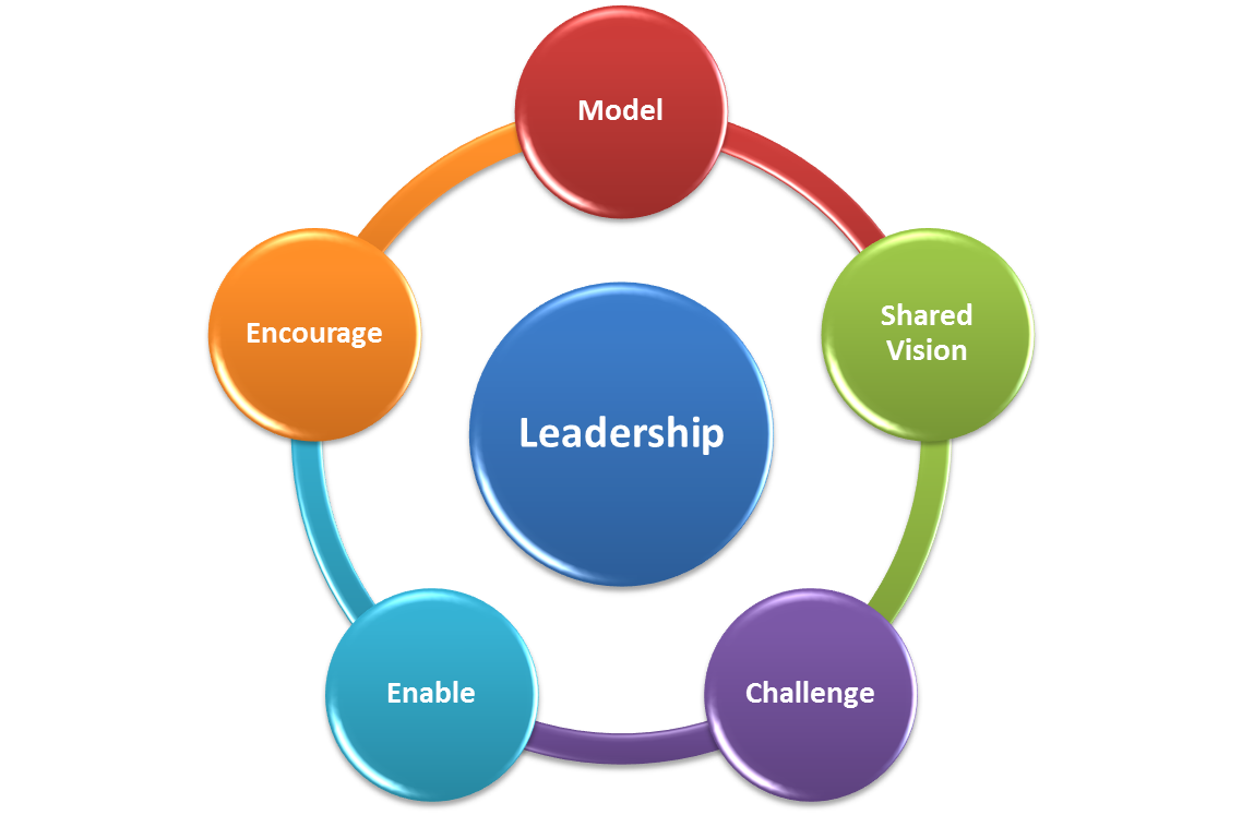 an analysis of the characteristics of good leaders
