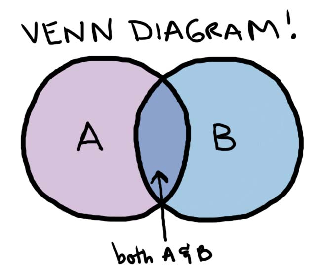 venn diagram clipart   clipart kidvenn diagram clip art clipart best