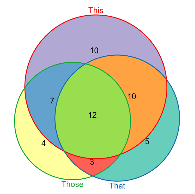 Venn Diagram   Clipart Best