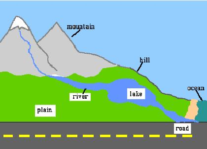 Landform Clipart - Synkee