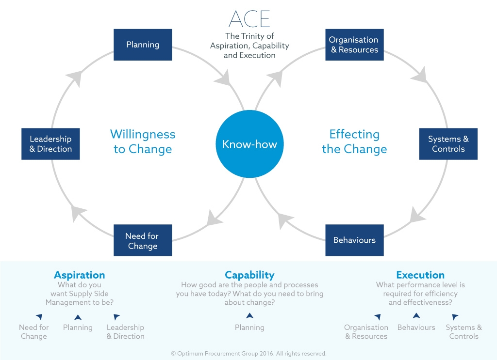 The Ace Model   Aspiration   Capability   Execution  Procurement Is