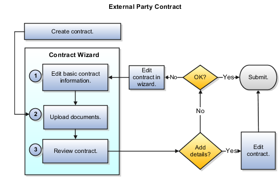 This Figure Outlines The Contract Authoringprocess Using The Contract