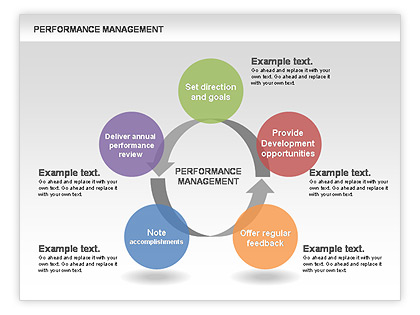 Performance Management Cycle Diagrams For Powerpoint Presentations