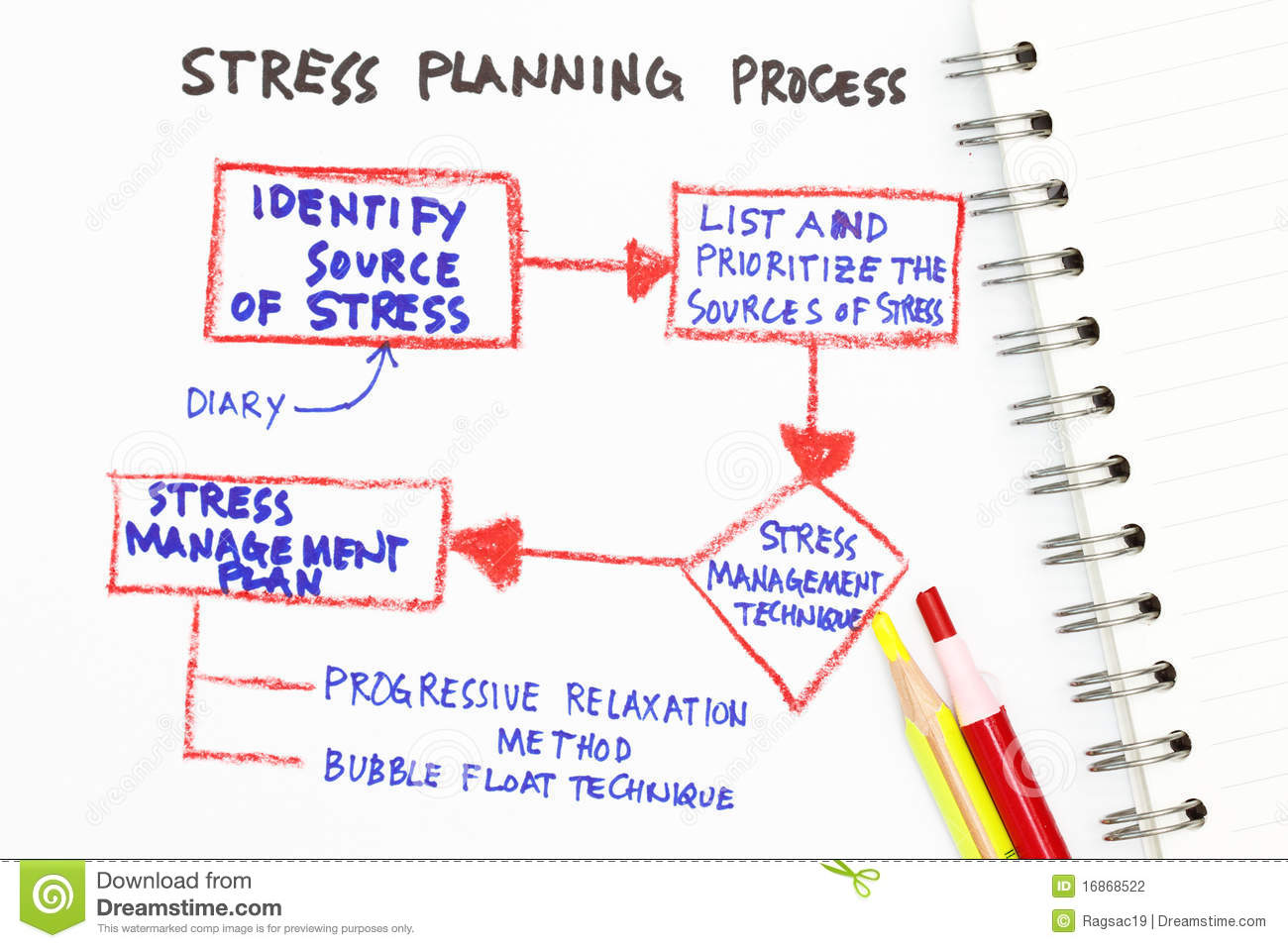 Stress Management Abstract With Chart On Stress Management Plan