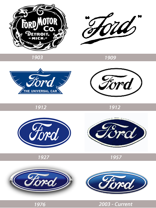 Image gallery old ford logo vector for Naldz graphics