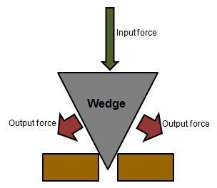 Wedge Simple Machine Clipart - Clipart Suggest