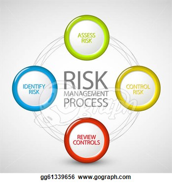 risk management success Risk management is your best weapon against project catastrophes developing contingency plans for likely risks improves your chances of a successful project.