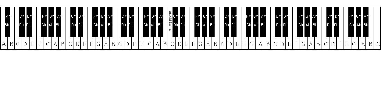 32 клавиши сколько октав большей части ЕТР