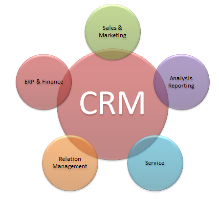 customer relationship and service management rp
