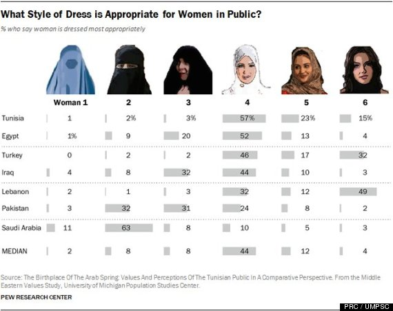 Female Muslim Dress Survey Reveals Wide Range Of Preferences On Hijab