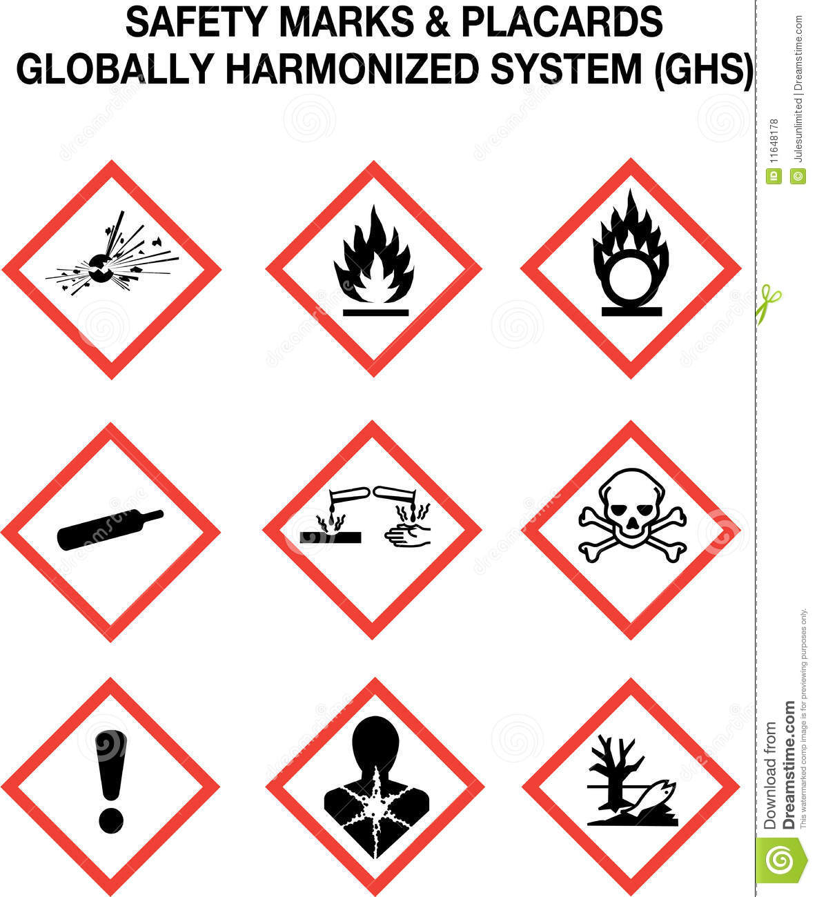 The 9 Warning Signs According To The Globally Harmonized System For