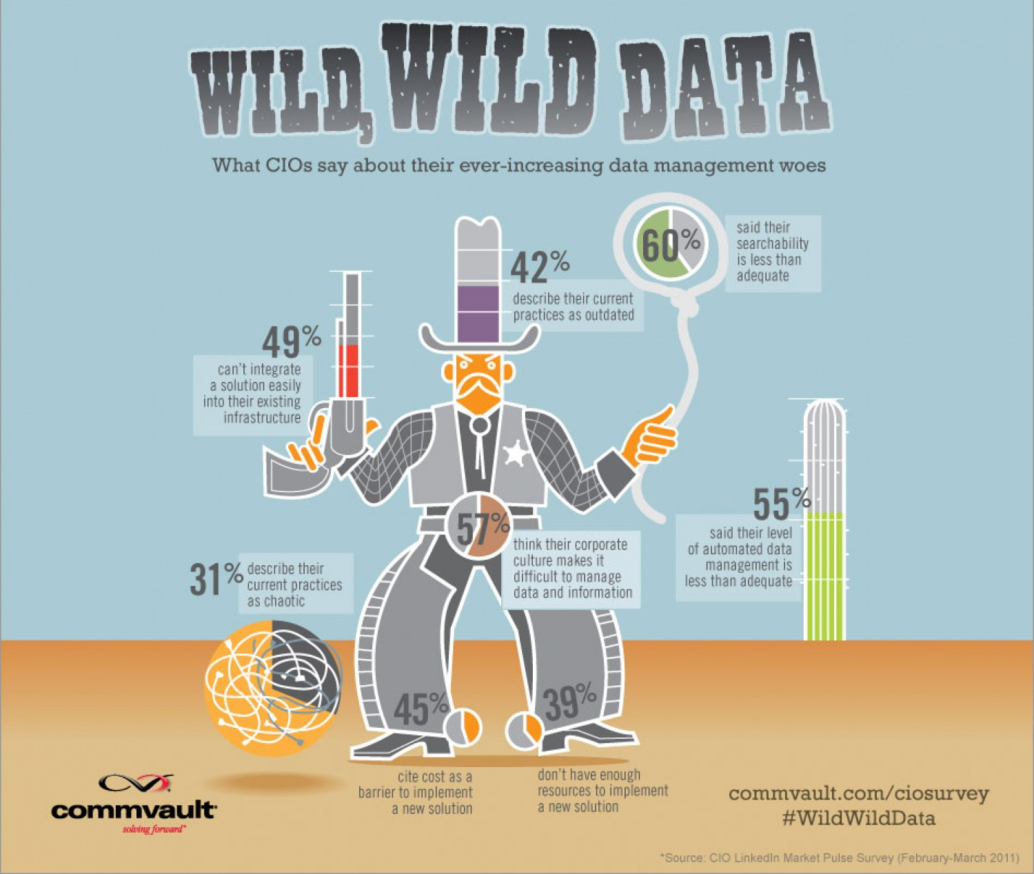 Cios Say About Their Ever Increasing Data Management Woes Infographic