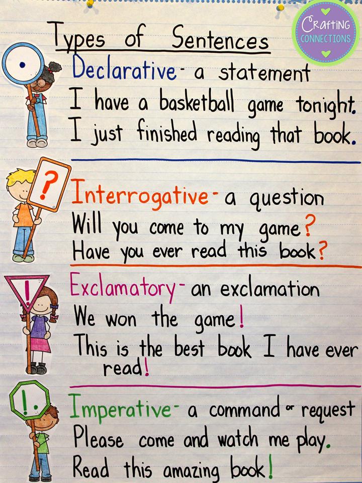Types Of Sentences Clipart Clipart Kid – 4 Types of Sentences Worksheet
