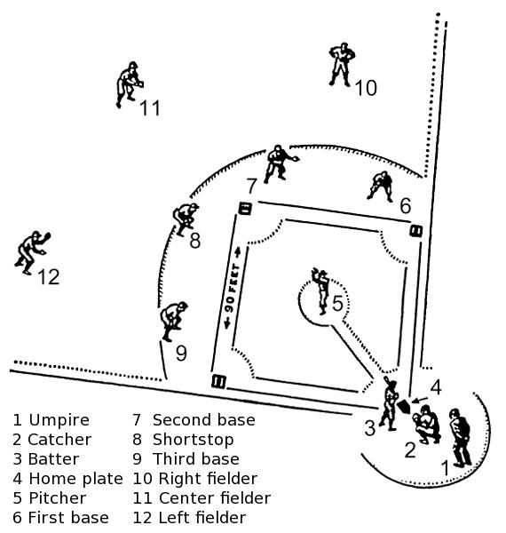 Baseball Field Clipart - Clipart Kid