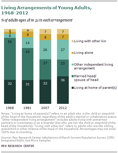 Young Adults Living With Their Parents  An International Comparison