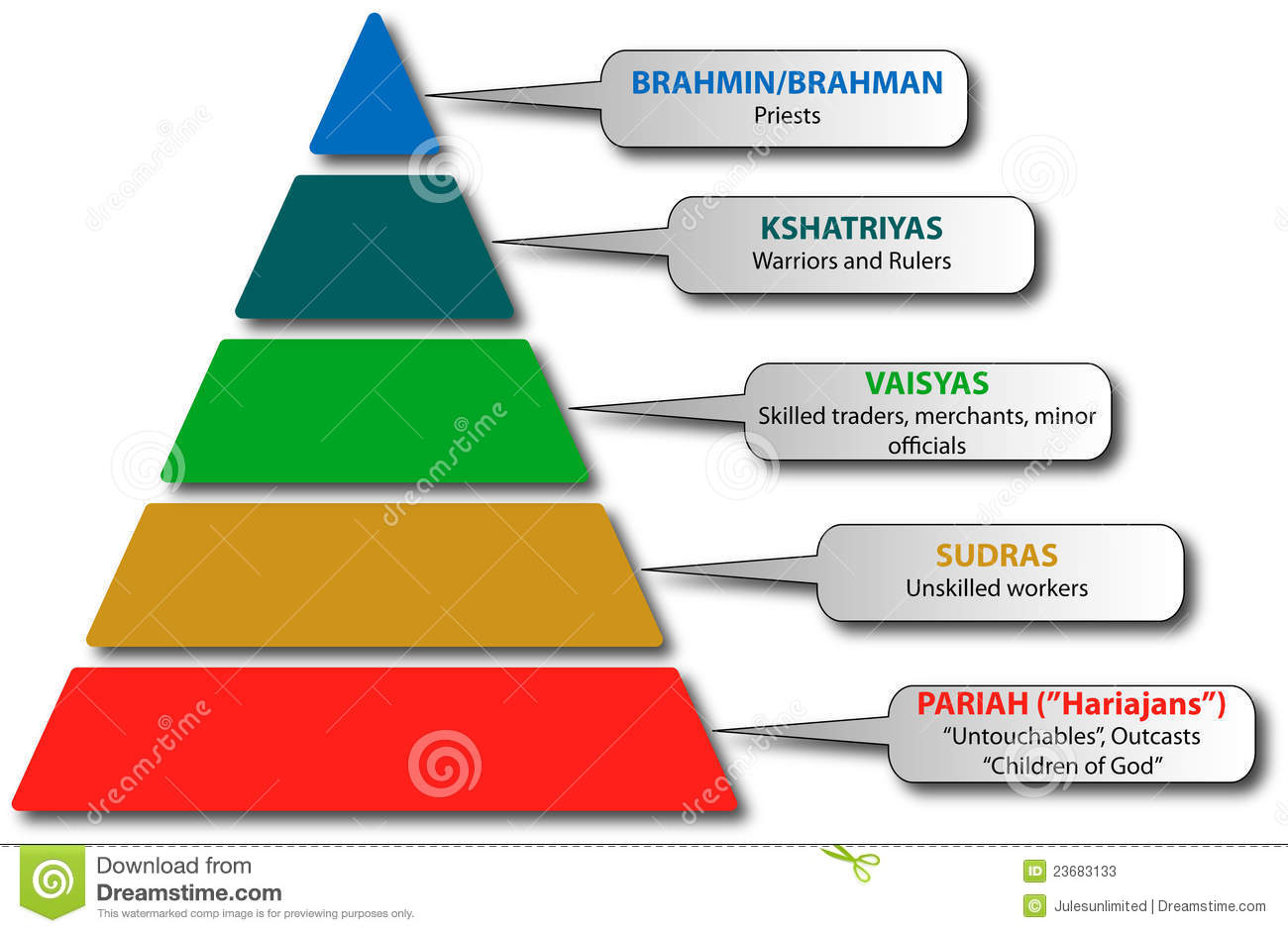 caste system on india