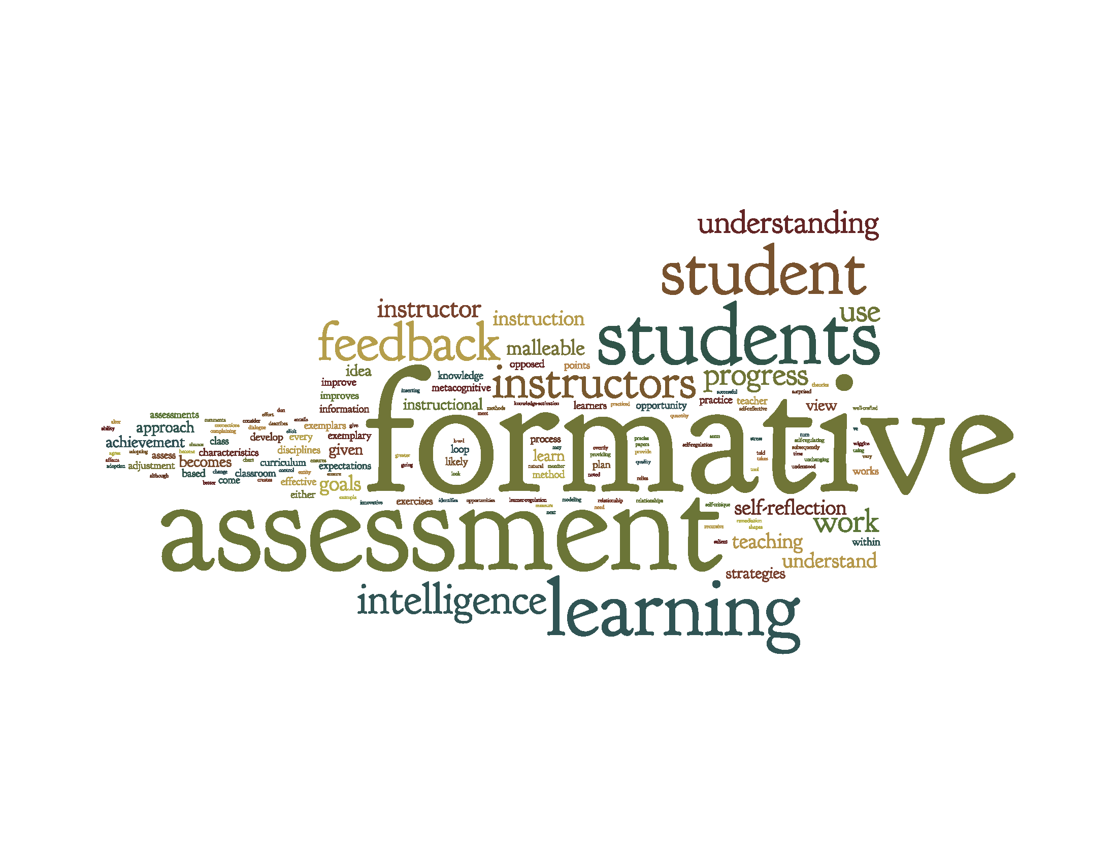 Word Cloud Created From The Text Of The Blog Post