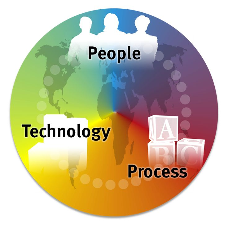 Technology People Process Technology Art Technology Mobile Devices