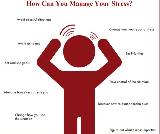 Visits Are Because Of Stress Related Health Conditions While Stress Is